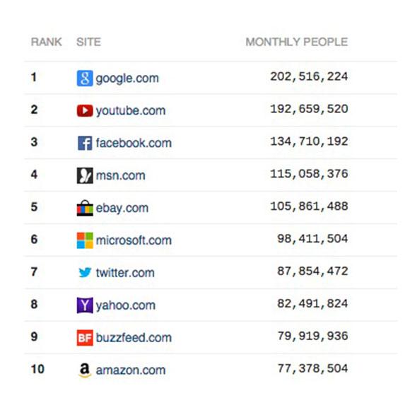 Os Sites Mais Visitados da Internet