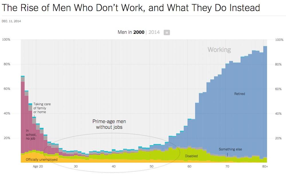 O Crescimento dos números de Homens que não trabalham